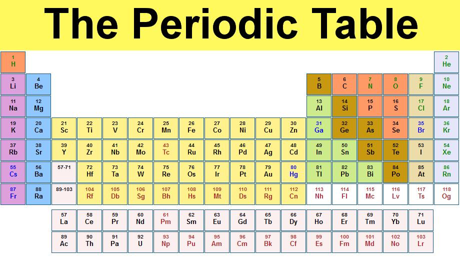 Who invented the first periodic table of the elements who periodic table urtaz Choice Image